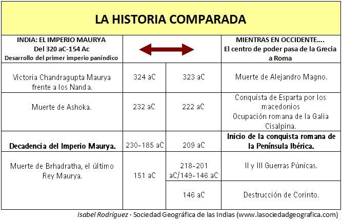 Historia comparada Maurya-Roma