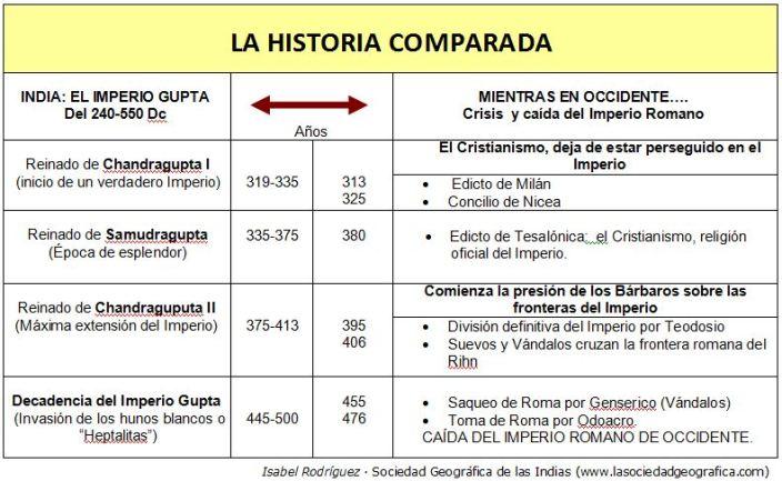 Historia comparada imperio gupta vs expansi n del - Mandamientos del budismo ...
