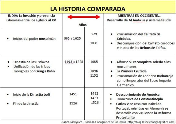 Cuadro comparativo. Imperio Mogol India vs Occidente