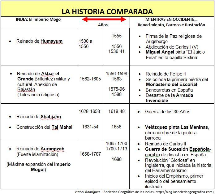 Historia comprada. Cuadro comparativo Imperio Mogol