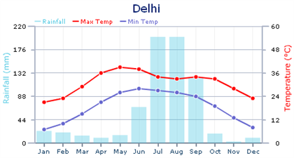 cuándo viajar a India Delhi - temperatura y precipitación media