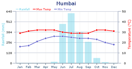 when to travel to India Mumbai - average temperature and rainfall